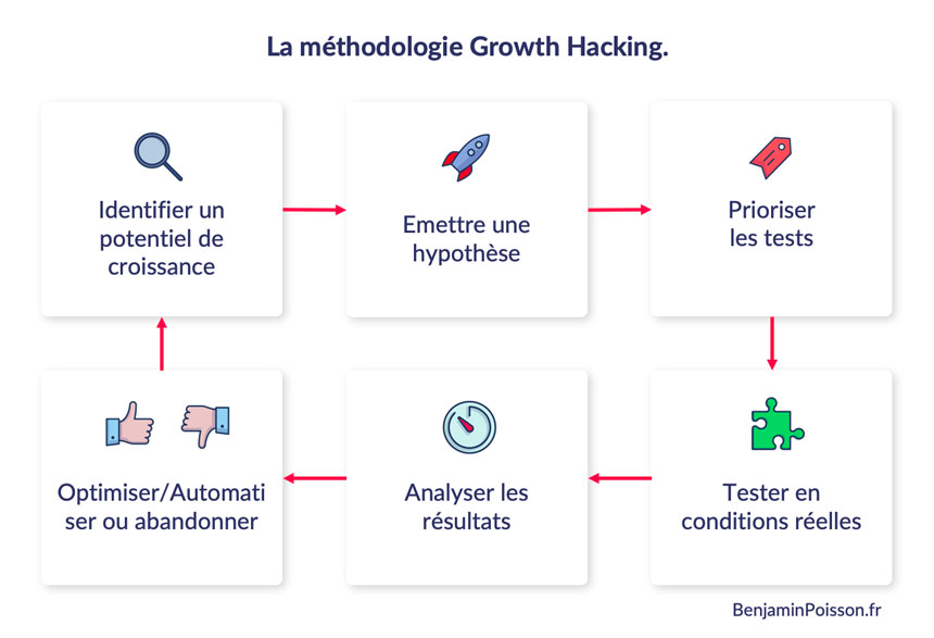 Méthodologie du growth hacking