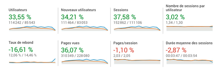 Performances trafic web growth hacking