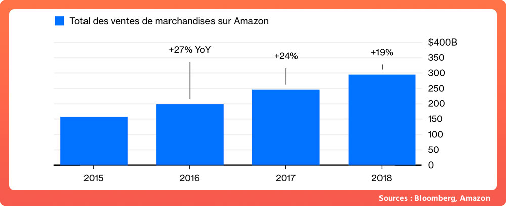 Statistique growth hacking Amazon