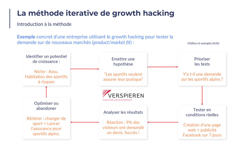 Slide growth hacking